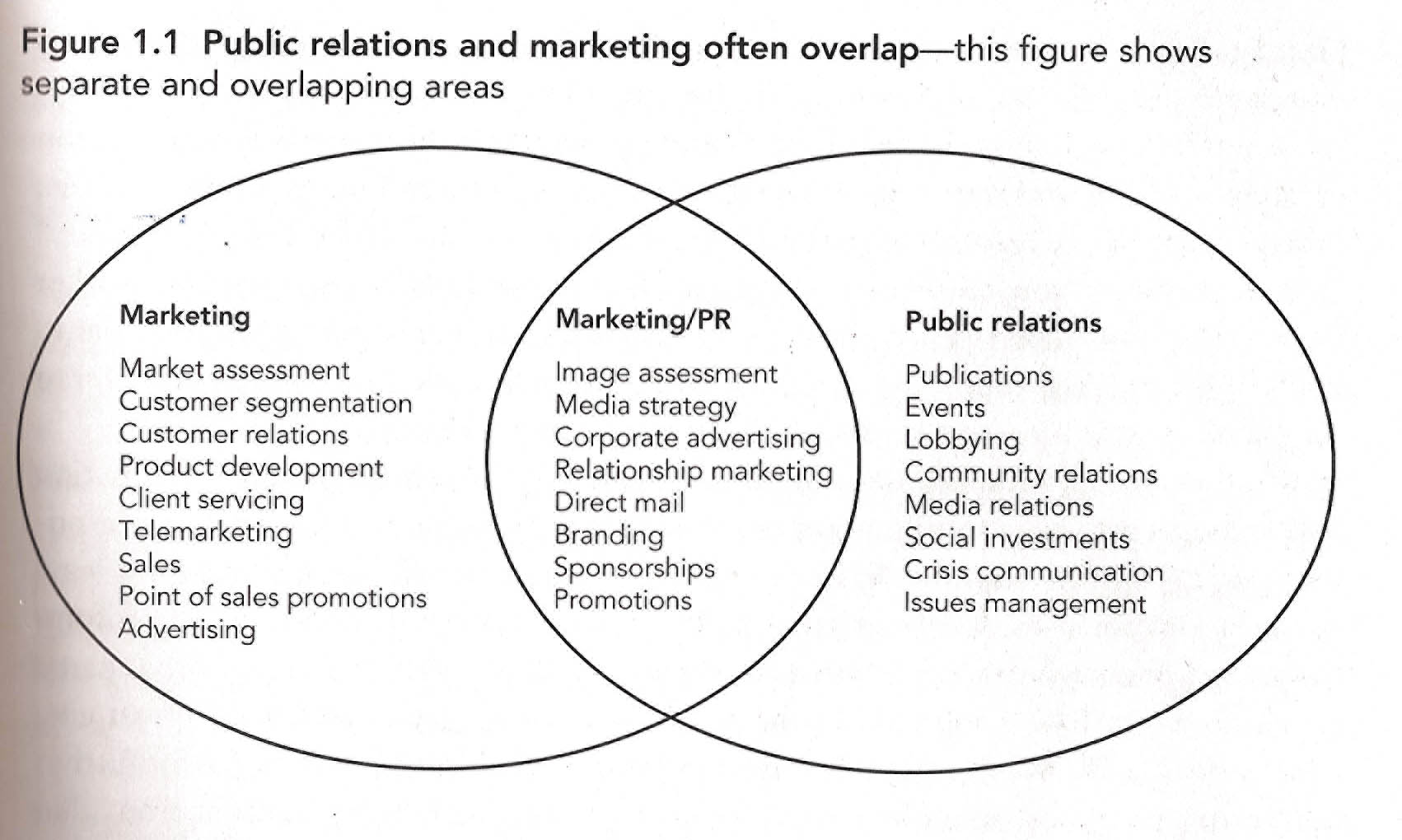 co orientation theory of public relations This introductory course reviews public relations and the resources and activities in the orientation will ask a question about public relations theory.